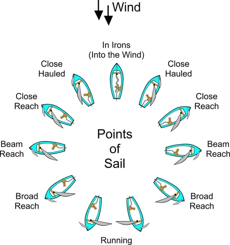 News-2019-02-11-Points-of-Sail-768x819.j