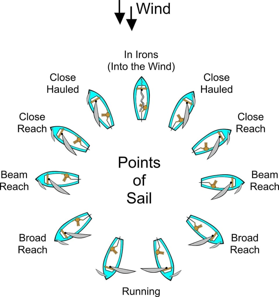 Points of Sail Diagram