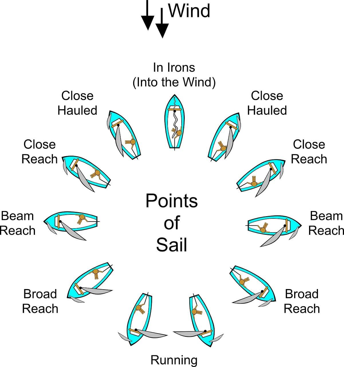 Points of Sail Diagram