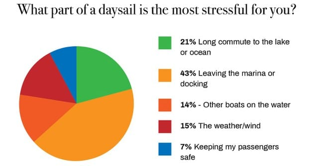Is Sailing Stressful? - American Sailing Association